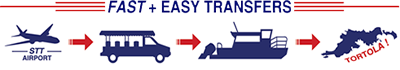 Fast + Easy Transfers