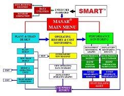 MASAR Flow Chart