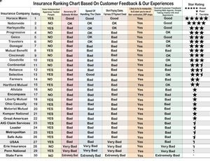Insurance Company Rankings